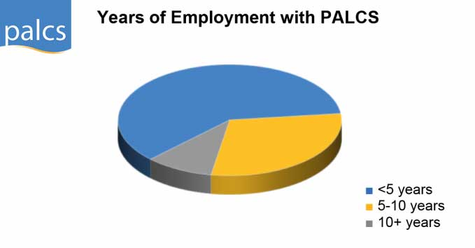 Pie chart, years of employment with PALCS